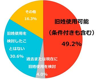 旧姓使用の調査結果_企業(円グラフ)