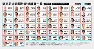選択的夫婦別姓反対議員のリスト