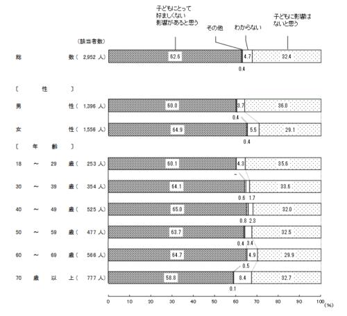 世論調査「子への影響があると思うかどうか」グラフ