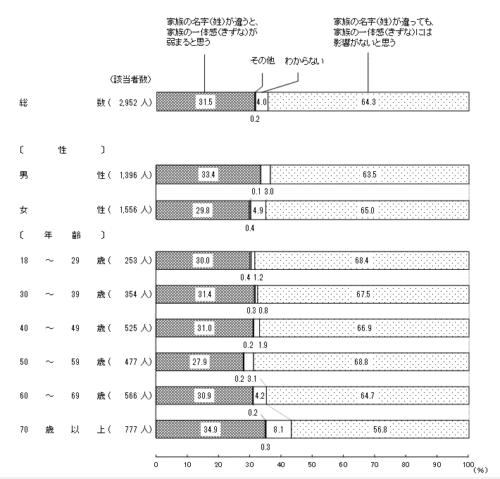 国の世論調査「家族の絆」について聞いた結果グラフ