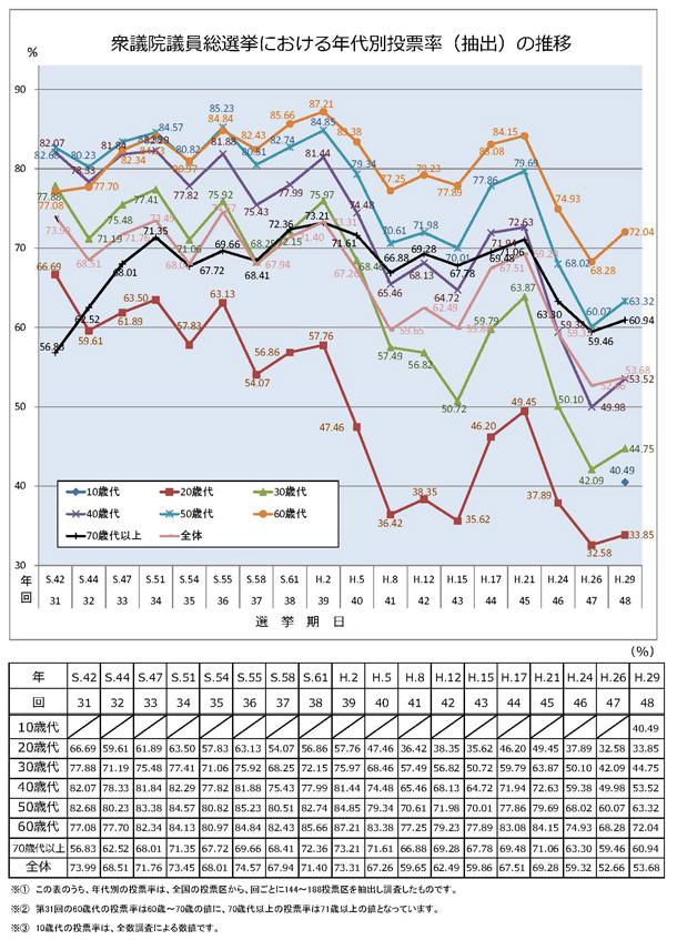 年代別投票率推移